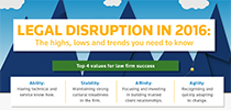 Legal Disruption in 2016: The Highs, Lows and Trends You Need to Know